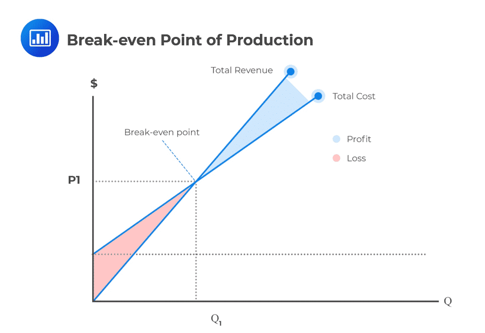 Break-even-Point-of-Production