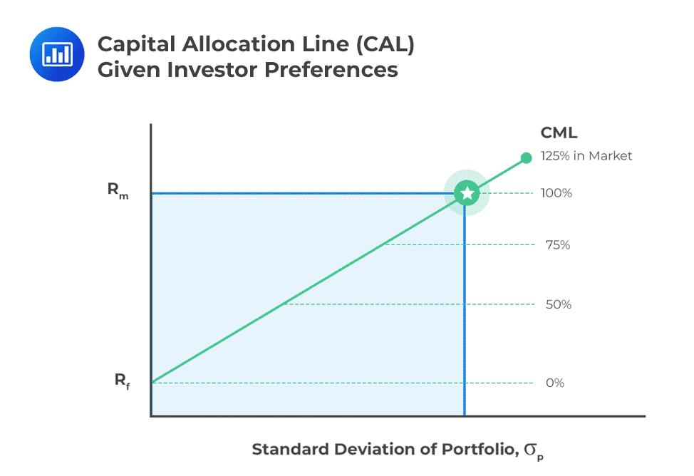 Capital-Allocation-Line-actuarial-exams