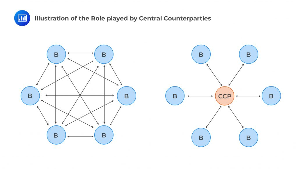 Exam-IFM-Central-counterparty
