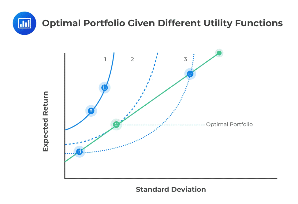 actuarial exams Optimal-Portfolio-Given-Different-Utility-Functions
