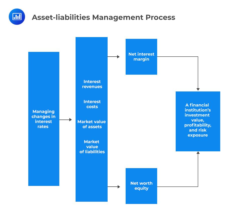 Asset-liabilities Management Process